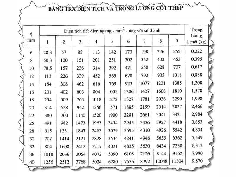 bảng tra kích thước và trọng lượng cốt thép