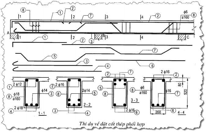 Ví dụ về đặt cốt thép phối hợp