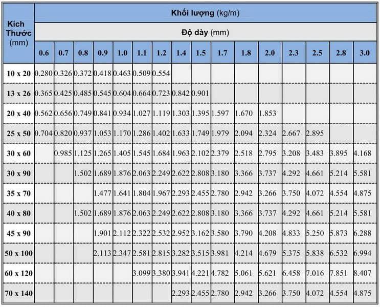 Bảng quy cách thép hộp chữ nhật